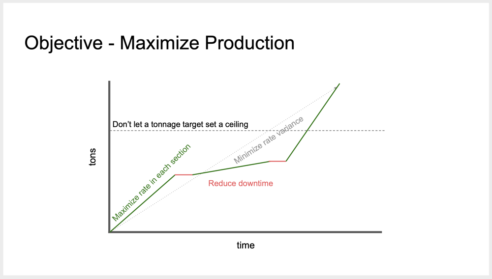 Objective: maximize production