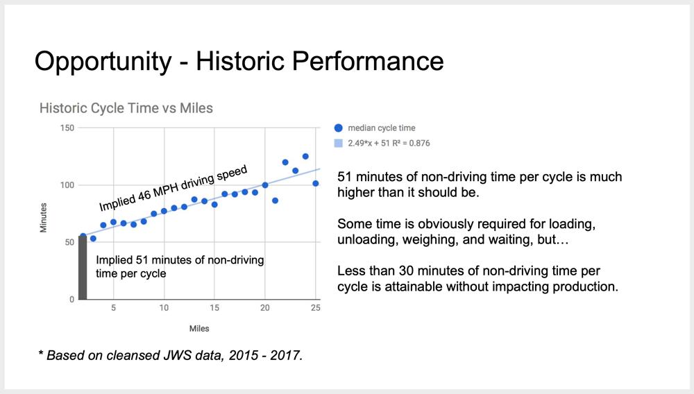 Superior Bowen cycle time analysis, 2015 - 2017