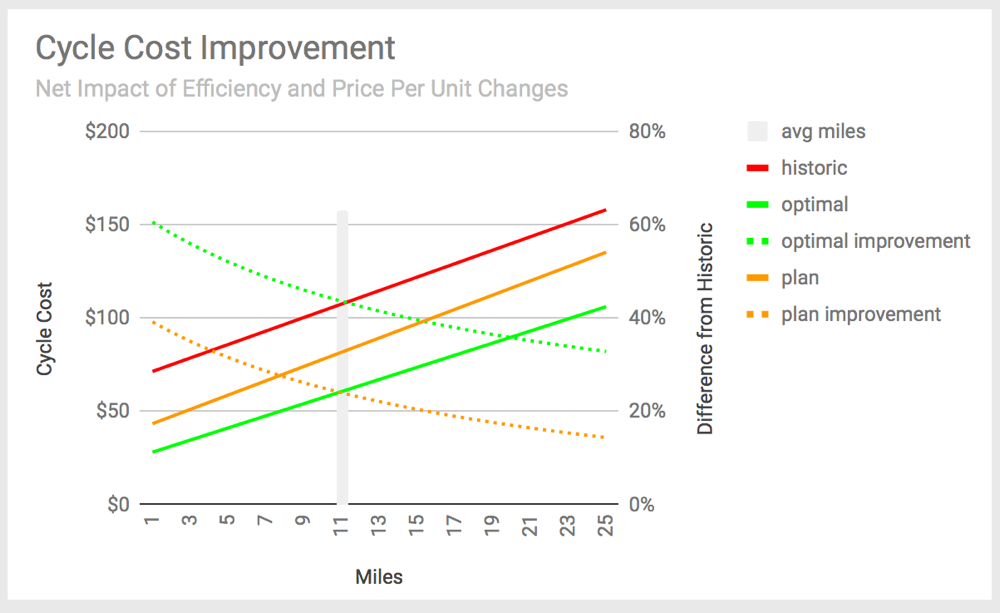 Superior Bowen planned and optimal improvement estimate, 2018