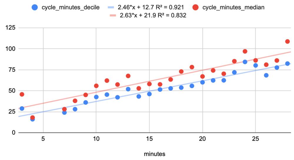 Superior Bowen, cycle minutes equation, 2021